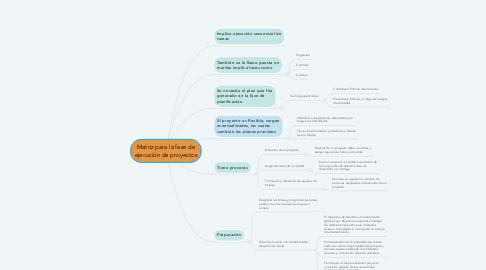 Mind Map: Matriz para la fase de ejecución de proyectos