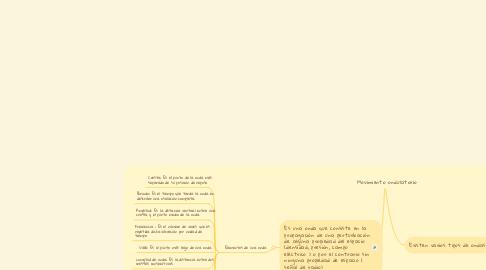 Mind Map: El juego y su clasificación a partir de los principios teóricos de Piaget.