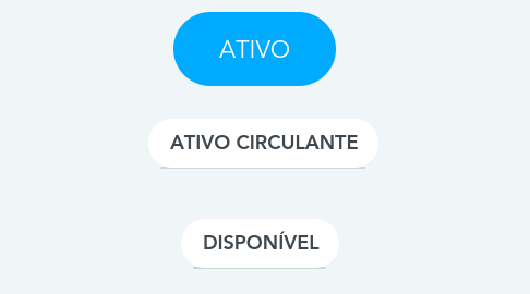 Mind Map: ATIVO