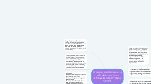 Mind Map: El juego y su clasificación a partir de los principios teóricos de Piaget y Roger Caillois.