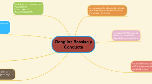 Mind Map: Ganglios Basales y Conducta