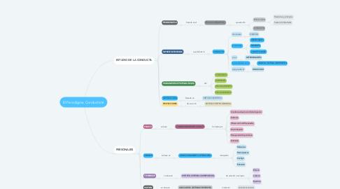 Mind Map: El Paradigma Conductista