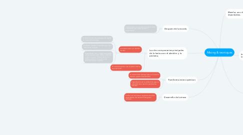 Mind Map: Mixing & tecniques
