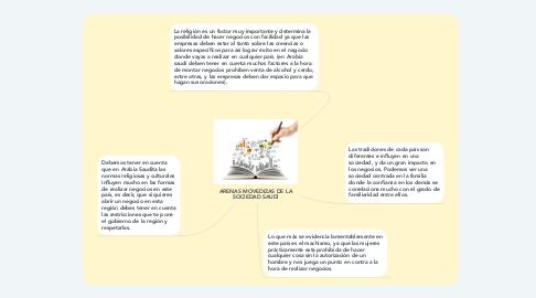 Mind Map: ARENAS MOVEDIZAS DE LA SOCIEDAD SAUDÍ