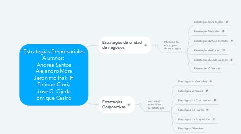 Mind Map: Estrategias Empresariales Alumnos:  Andrea Santos Alejandro Mora Jeronimo Iñaki H Enrique Gloria Jose G. Ojeda Enrique Castro
