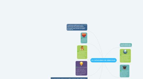 Mind Map: EL CATACLISMO DE DEMOCLES