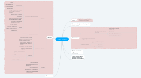 Mind Map: Ensayar El Ensayo