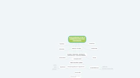 Mind Map: EVOLUCIÓN DE LA DE LA ADMINISTRACIÓN PARA ENFERMERÍA.
