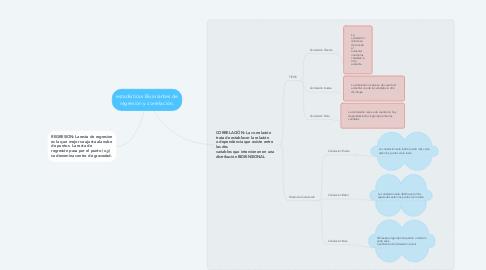 Mind Map: estadísticas Bivariantes de regresión y correlación.