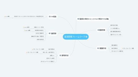 Mind Map: 製造業種フレームワーク