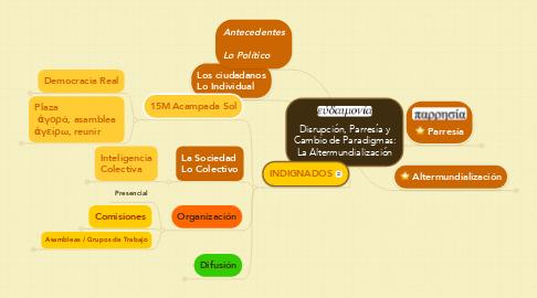 Mind Map: Disrupción, Parresía y Cambio de Paradigmas:  La Altermundialización