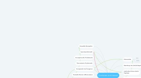Mind Map: Emotionen und Literatur