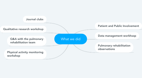 Mind Map: What we did