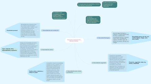Mind Map: Teoría de la motivación de Abraham Maslow