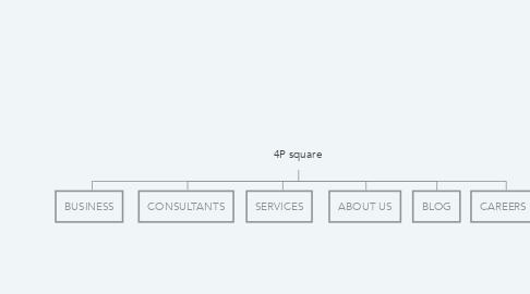 Mind Map: 4P square