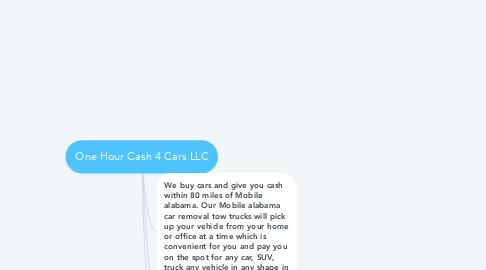 Mind Map: One Hour Cash 4 Cars LLC