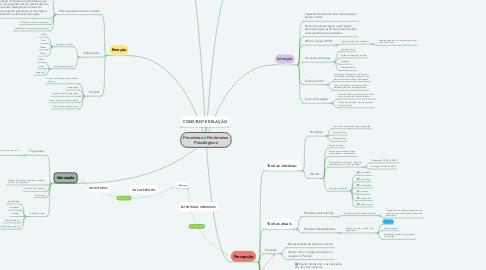 Mind Map: Processos e Fenômenos Psicológicos