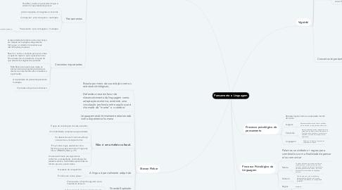 Mind Map: Pensamento e Linguagem
