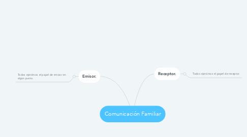 Mind Map: Comunicación Familiar