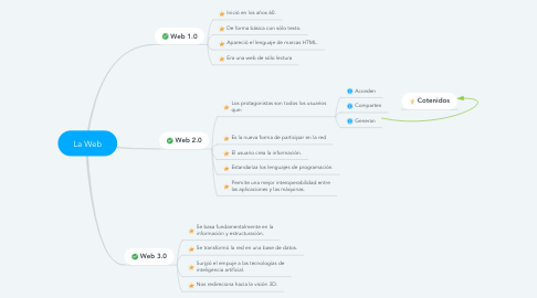 Mind Map: La Web