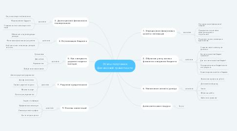 Mind Map: Этапы получения финансовой грамотности