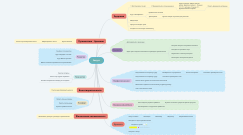 Mind Map: Август