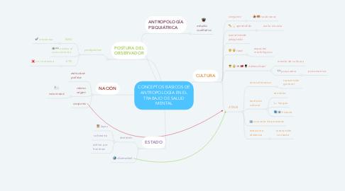 Mind Map: CONCEPTOS BÁSICOS DE ANTROPOLOGÍA EN EL TRABAJO DE SALUD MENTAL