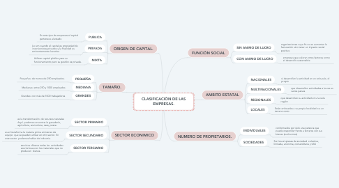 Mind Map: CLASIFICACIÓN DE LAS EMPRESAS.