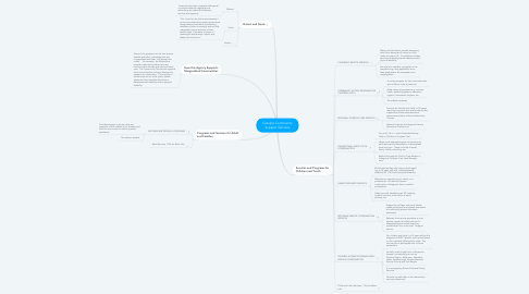 Mind Map: Catulpa Community Support Services