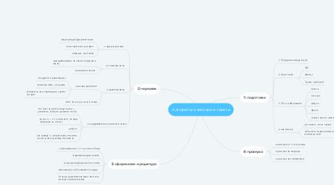 Mind Map: Алгоритм написания текста