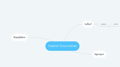 Mind Map: Gestion Documental