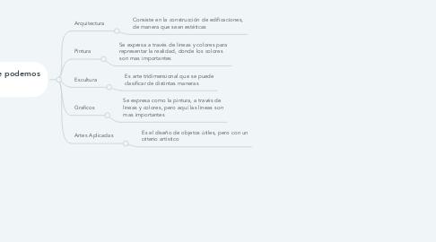 Mind Map: Artes Espaciales