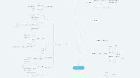 Mind Map: چالش صبح جادویی🌞