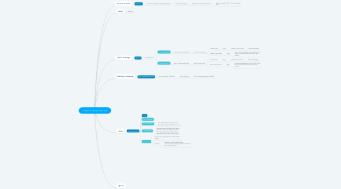 Mind Map: land on share a care site