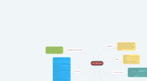 Mind Map: LAS DROGAS