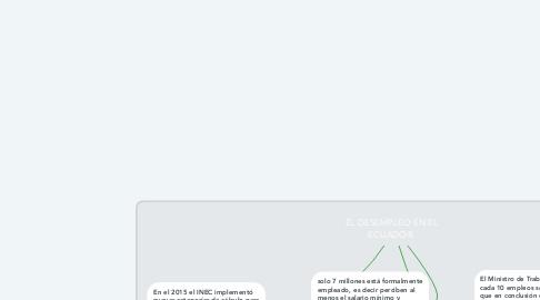 Mind Map: EL DESEMPLEO EN EL ECUADOR.