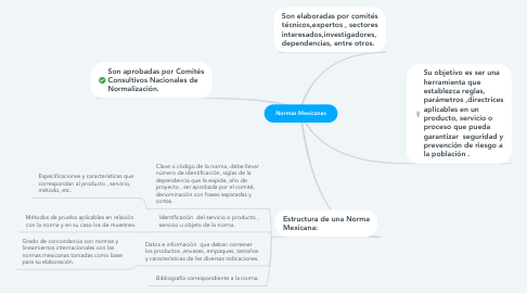 Mind Map: Normas Mexicanas