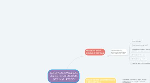Mind Map: CLASIFICACIÓN DE LAS ÁREAS HOSPITALARIAS SEGÚN EL RIESGO