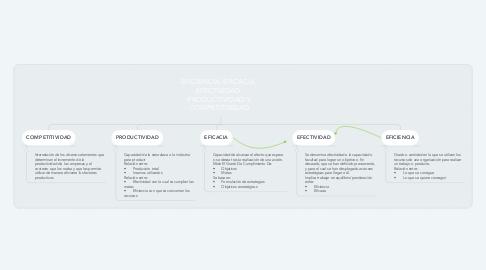 Mind Map: EFICIENCIA, EFICACIA, EFECTIVIDAD, PRODUCTIVIDAD Y COMPETITIVIDAD