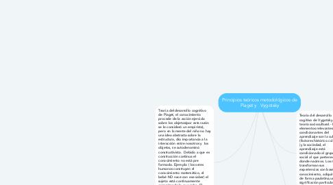 Mind Map: Principios teóricos metodológicos de Piaget y   Vygotsky