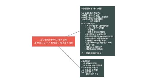 Mind Map: 강릉여행1박2일간략스케줄 추천하고싶은곳,식사메뉴제안해주세용