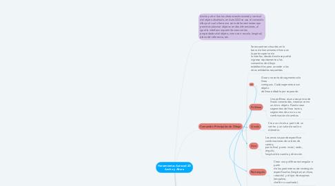 Mind Map: Herramientas Autocad 2D Ancho y Altura