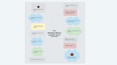 Mind Map: INNOVACIÓN CURRICULAR CE FRANCISCO DE PAULA SANTANDER - LENGUA CASTELLANA