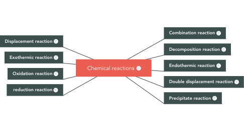 Mind Map: Chemical reactions