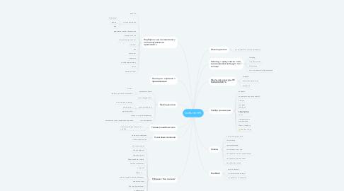 Mind Map: GURU SKYPE
