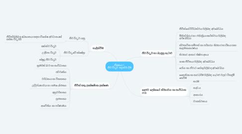 Mind Map: ඒකකය 1  ජීව විද්යාව හදුන්වා දීම