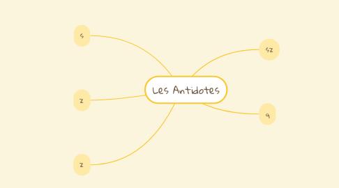 Mind Map: Les Antidotes