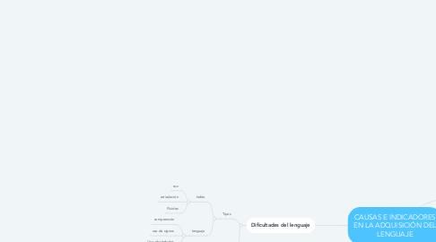 Mind Map: CAUSAS E INDICADORES EN LA ADQUISICIÓN DEL LENGUAJE