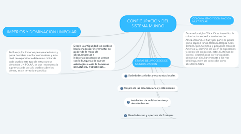Mind Map: CONFIGURACION DEL SISTEMA MUNDO