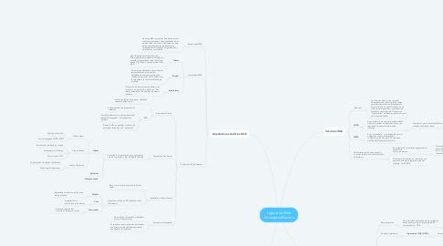 Mind Map: Ingeniería Web -Conceptos Básicos-